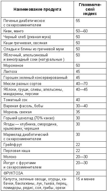 сложные углеводы список продуктов таблица: 14 тыс изображений ...