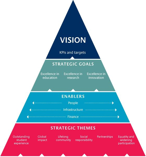 diagram of 2016 strategy - Google Search