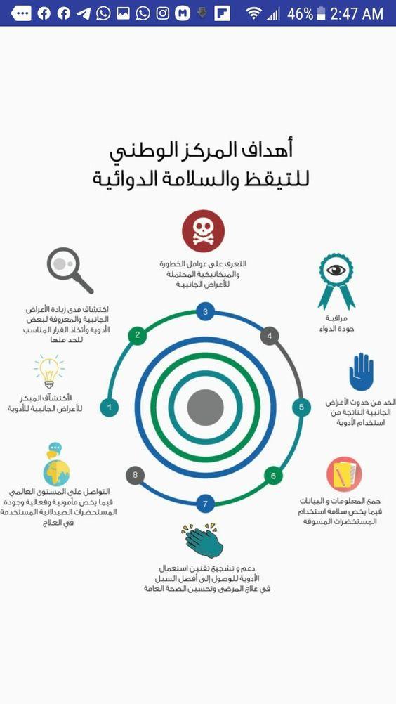 المركز الوطني للتيقظ و السلامة الدوائية بالهيئة العليا للأدوية والمستلزمات الطبية اليمن Ale Pincode