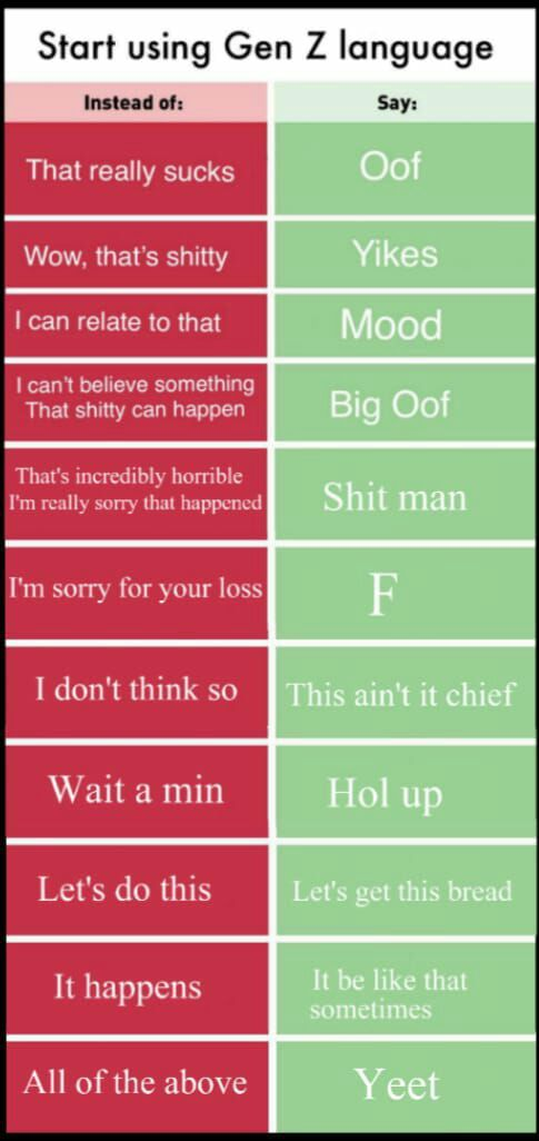 Gen Z Vocabulary Charts Generation Z Ecards Funny Slang Words