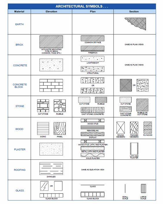 Architectural Symbols PRINTABLE    http://www.atperesources.com/PDF/Carpentry/Arcsym.pdf