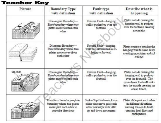 Plate Boundaries Worksheet Answers types of plate boundaries – Types of Faults Worksheet