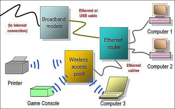 Hybrid Home Network Diagram Featuring Wired Router and Wireless - network diagram