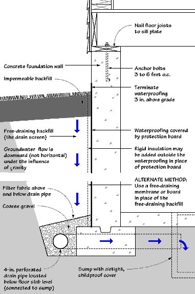 Waterproofing exterior basement walls school drafting pinterest the o 39 jays google and for Exterior foundation drainage solutions