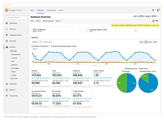 3 steps to measure the success of your email marketing with Google Analytics - Campaign Monitor