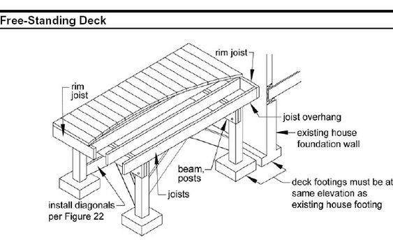 diy deck building construction details - Bing Images