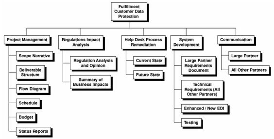 Work Breakdown Structure Of Aircraft System  Work Breakdown