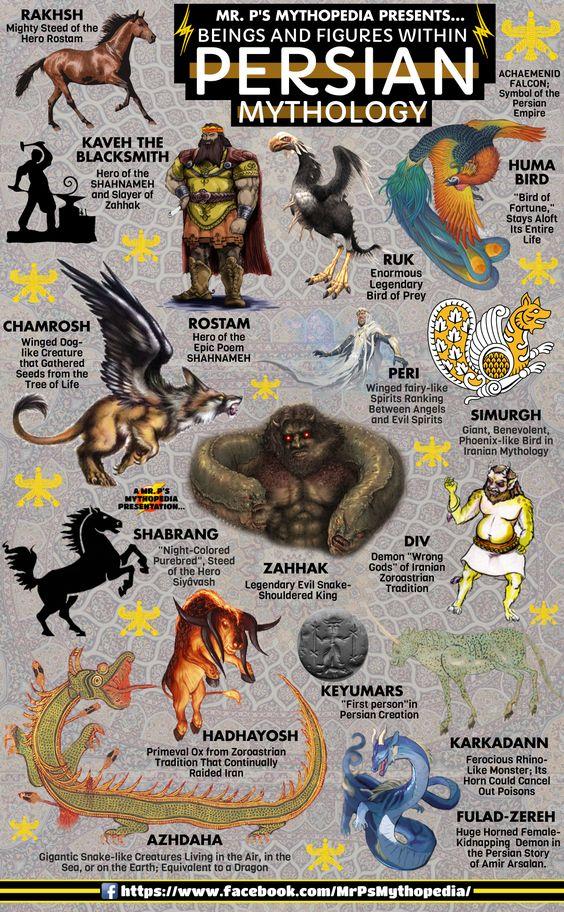 Beings and Figures of Persian Mythology! #PersianMythology #Persia #Iran #IranianMythology #Avesta #Zoroastrianism #Shahnameh #Mythology #Infographic #MrPsMythopedia