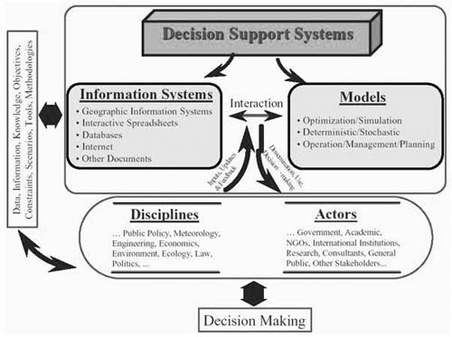 An outline of a plan for a decision support system dss