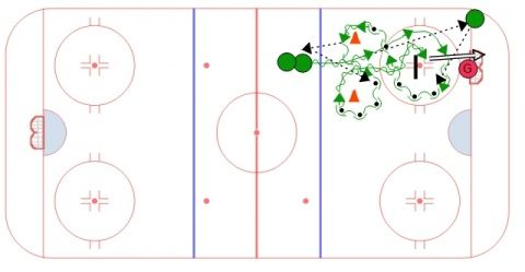 Footwork Shots 3 Skill Development Ice Hockey Drill Hockey Drills Hockey Ice Hockey