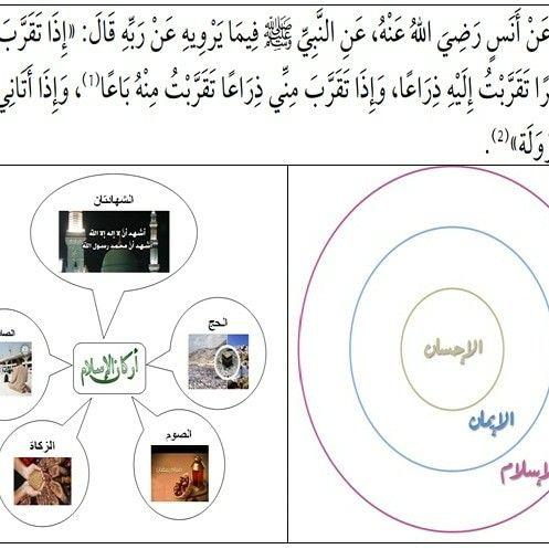 السلآم عليكم مواطني العالم الدين الإسلامي مدرسة مؤسسة على 3 مستويات لمعرفة الله وعبادته بإتقان Bathroom Scale