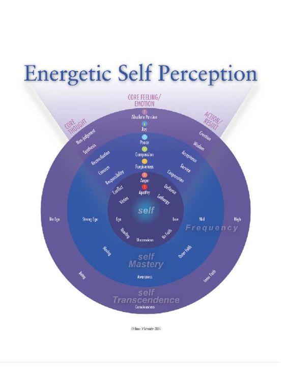 perception articles