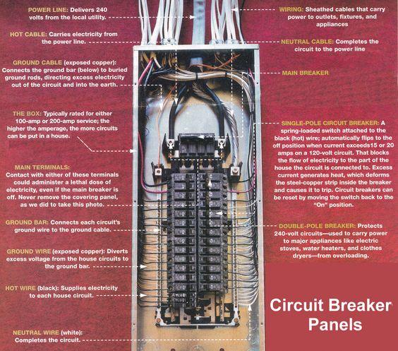 House Breaker Box Wiring Diagram Http Pic2flycom Electricbreaker