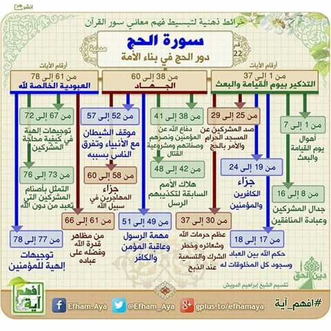 خرائط ذهنية لتبسيط فهم معاني سور القرآن الكريم 4a478ee5c7c2edc8fca4e5216e2e04d7
