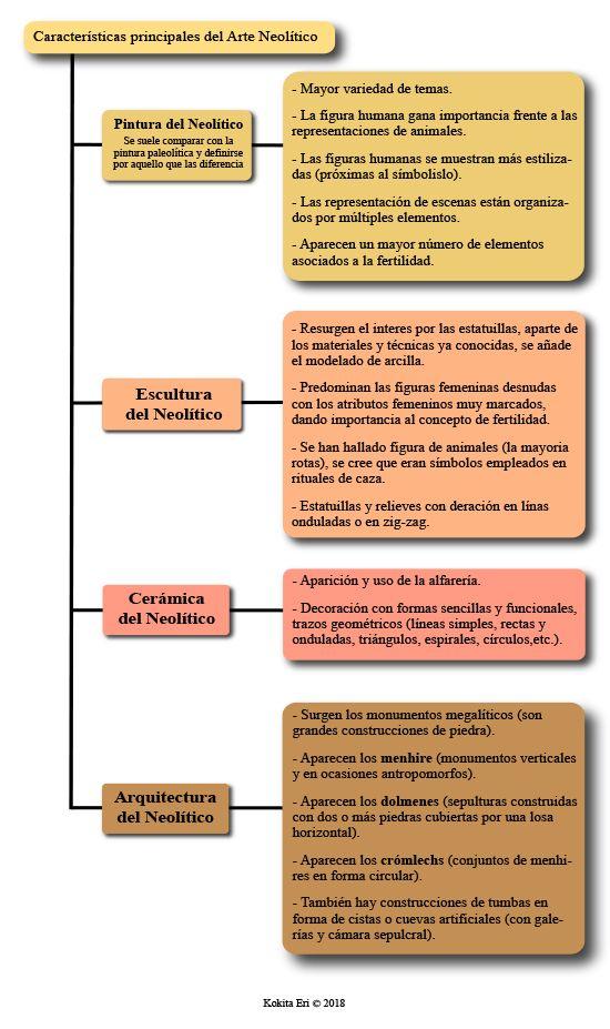 Características Del Arte Neolítico Clases De Historia Del Arte Caracteristicas Del Arte Historia Del Arte Universal