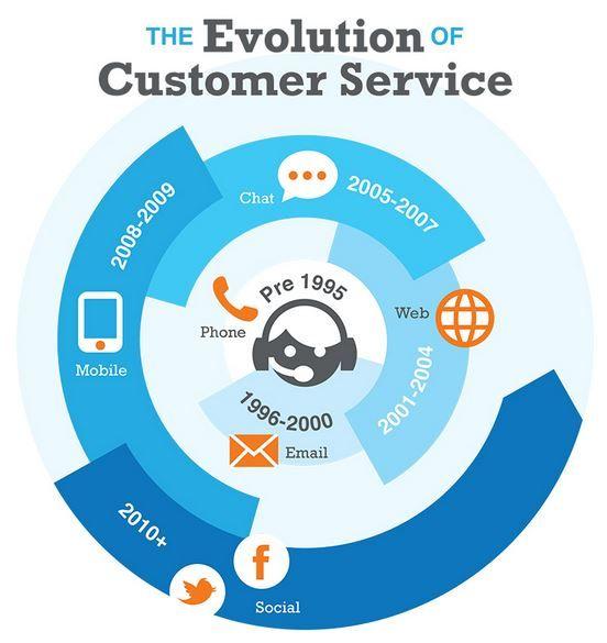 l'évolution du service client via Le service client multi-canal, une vis sans fin?