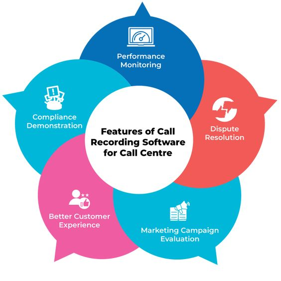 Best Call Recording Software Features For Call Centers. Check free at TechJockey.com