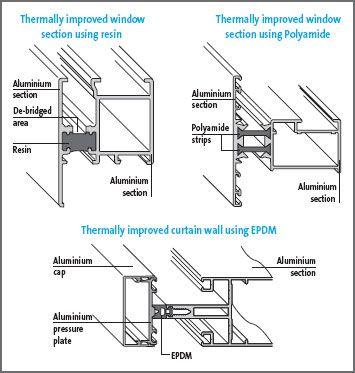 Architecture Design Handbook: Architectural Details: Wall Cladding ...