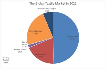The Global Textile Market in 2022