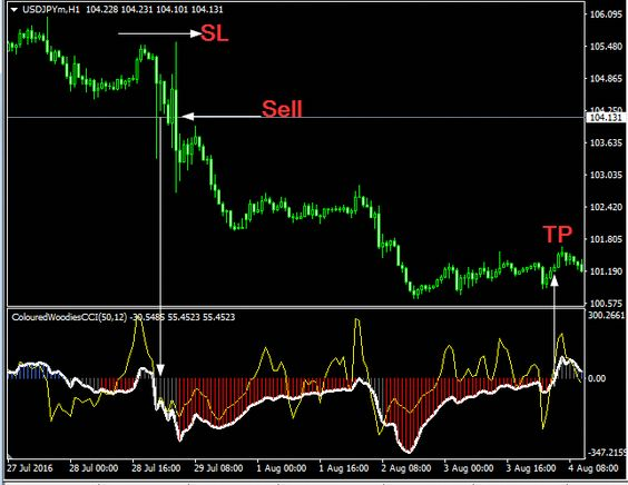 Download Free Forex Colored Woodie Indicator Learnforex