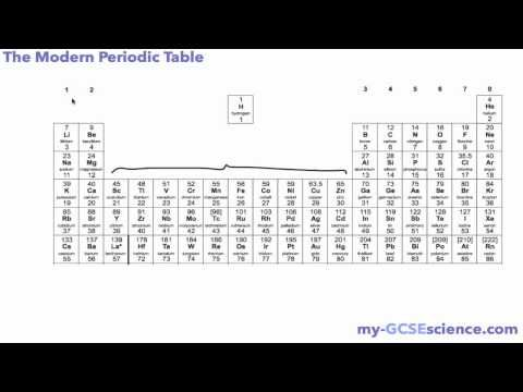 Aqa c3 the modern periodic table chemistry revision aqa c3 the modern periodic table chemistry revision pinterest aqa periodic table and chemistry urtaz Choice Image