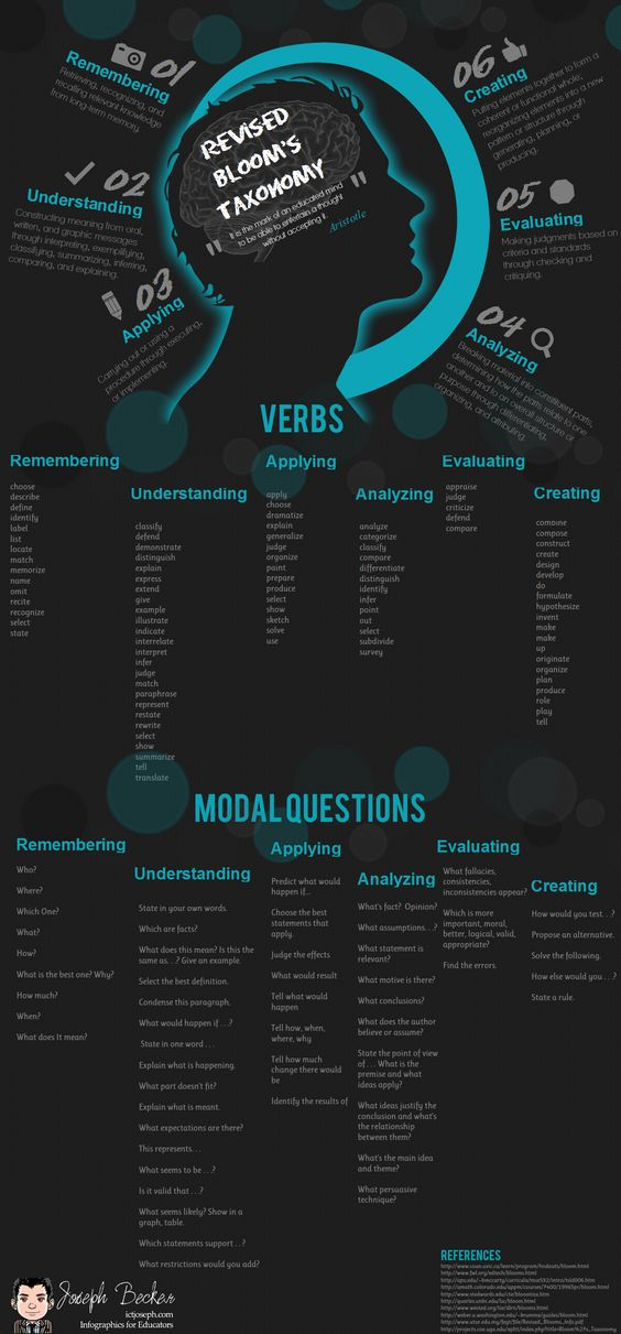 Revised Bloom's Taxonomy - I made this infographic to help with lesson planning. #blooms #education