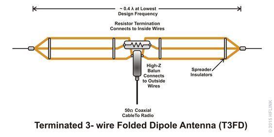 T3FD Terminated 3-wire Folded Dipole TFD | Ham radio antenna ... on