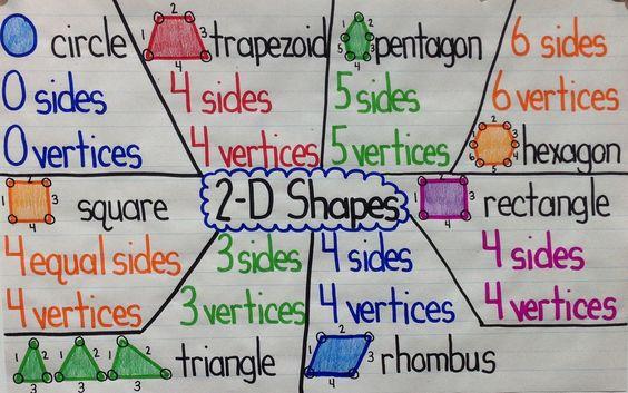 2-D Shapes Anchor Chart: