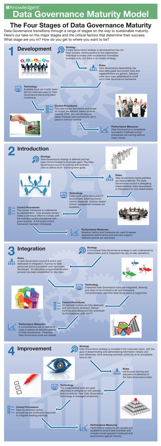 25+ Best Ideas About Master Data Management On Pinterest  Business  Intelligence, Bi Business Intelligence And Business Intelligence Systems