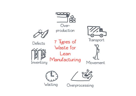 graphic  7 types of waste in manufacturing