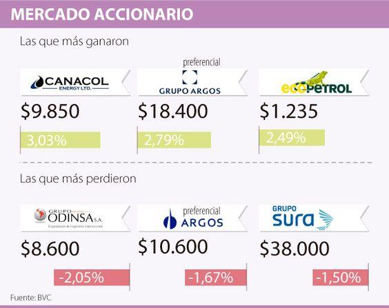 Canacol fue la de mejor desempeño en la BVC, con un alza de 3,03%