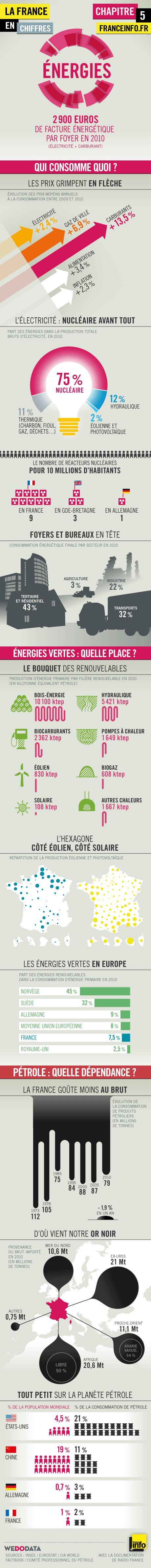 Infographies   La France en chiffres : l'énergie - Politique - France Info