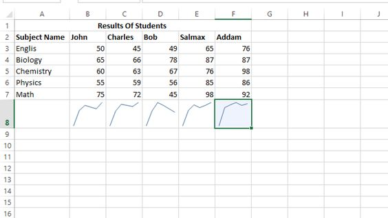 use sparkline in excel Excel Tutorial Pinterest