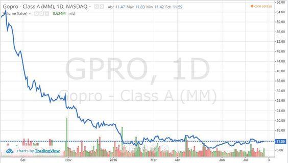 O que acontece com as ações da GoPro? Desde o IPO (Oferta Inicial de Ações) o preço na Nasdaq despencou. Um dos motivos certamente é a queda na da sutil de -474% na receita (2T2016 vs 2T2015) e do EBITDA que apresentou queda surreal de -2019%. #economia #economics #geekonomics #nasdaq #gpro #gopro