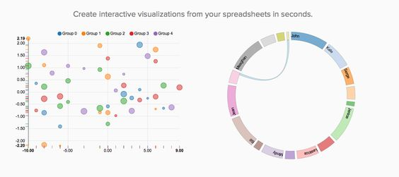 Grafly Create interactive visualizations from your spreadsheets in