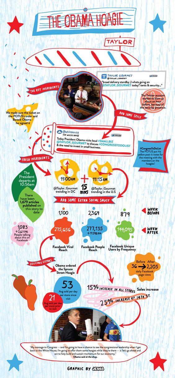 Taylor Gourmet - POTUS Infographic