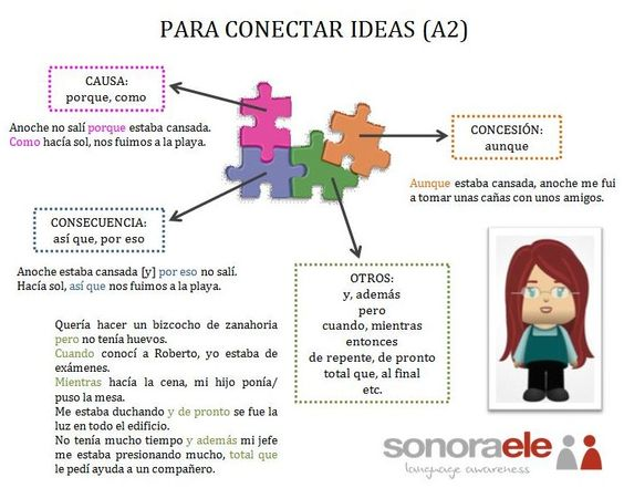 a2 spanish essay phrases We hope your visit has been a productive one if you're having any problems, or would like to give some feedback, we'd love to hear from you for general help, questions, and suggestions, try our dedicated support forums.