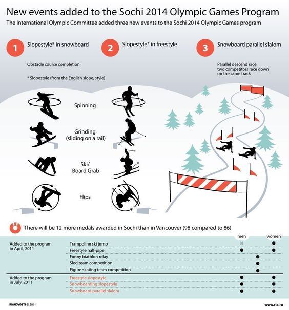 """""""New events added [in 2011] to the Sochi 2014 Olympic Games Program"""""""
