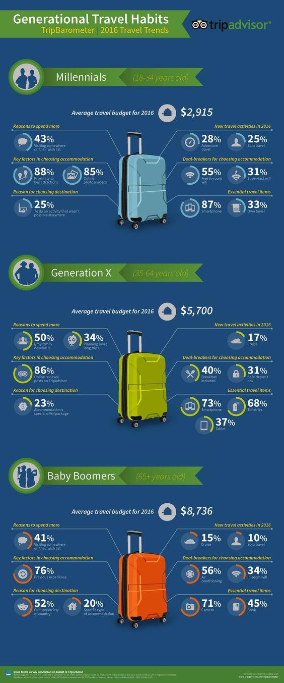 Les tendances de tourisme suivant les générations
