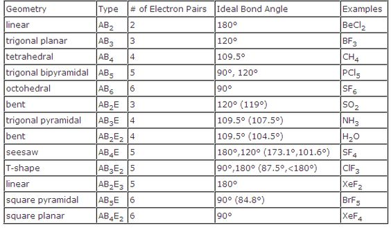 electron domain geometry chart - Chart2paketsusudomba - molecular geometry chart