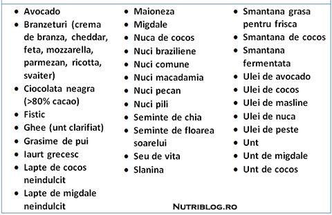 dieta keto tabel alimente