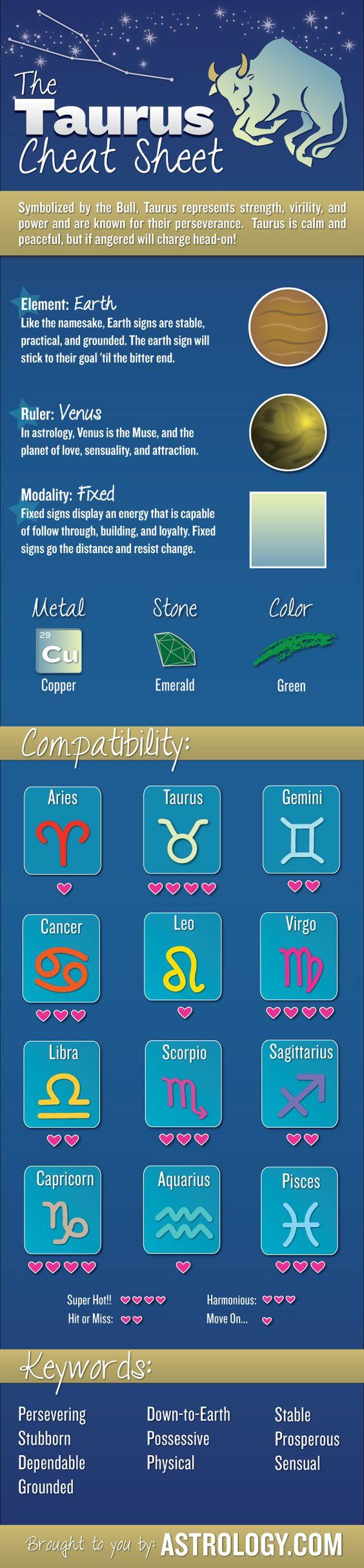 Taurus Cheat Sheet from Astrology horoscope