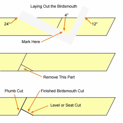 basic roof framing instructions outdoor kitchen pinterest carpentry construction and building - Wood Framing Basics