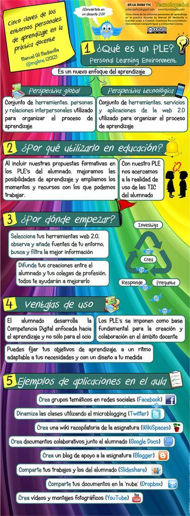 5 claves de los entornos personales de aprendizaje en la práctica docente #infografia