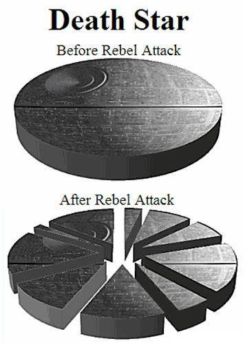 Pointless pie chart, Death Star edition.