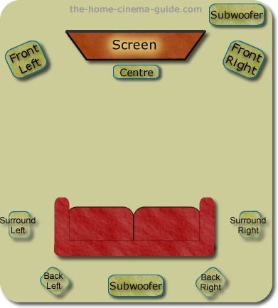 Google Image Result for http://www.the-home-cinema-guide.com/image-files/setting-up-surround-sound-06.jpg
