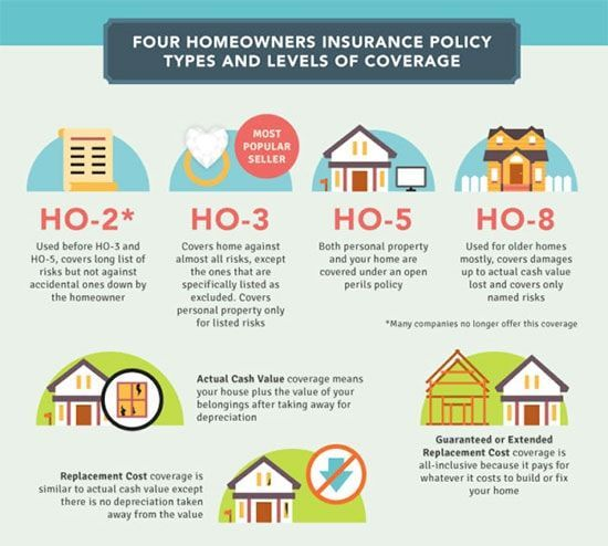 Cover Compare Home Insurance Options And Deals Home Insurance Homeowners Insurance Home Insurance Quotes