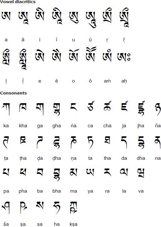 Tibetan Consonants For Writing Sanskrit Words  Tibetan