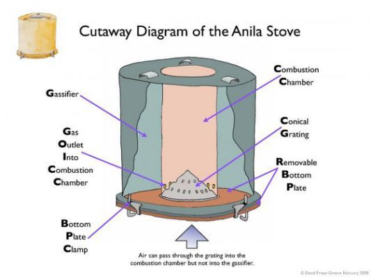 How much to fit a gas stove