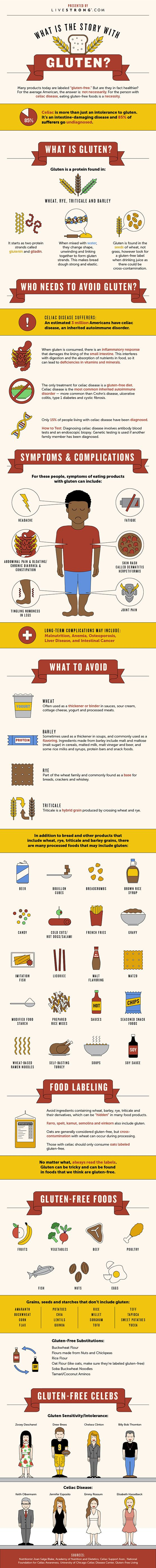 Gluten infographic   Gluten-free packaging is everywhere, but many people still don't seem to know what gluten is and why they might want to avoid it. We hope this infographic will help to solve all the confusing questions about gluten. (Gluten, by the way, is a protein found in wheat, rye, triticale and barley.)